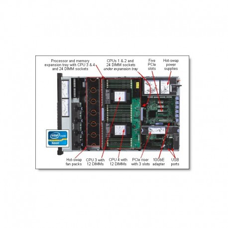 IBM 3750 M4 2-CPU socket and memory expansion tray
